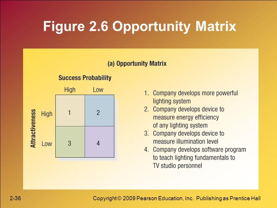 2-36Copyright © 2009 Pearson Education, Inc. Publishing as Prentice Hall Figure 2.6 Opportunity Matrix