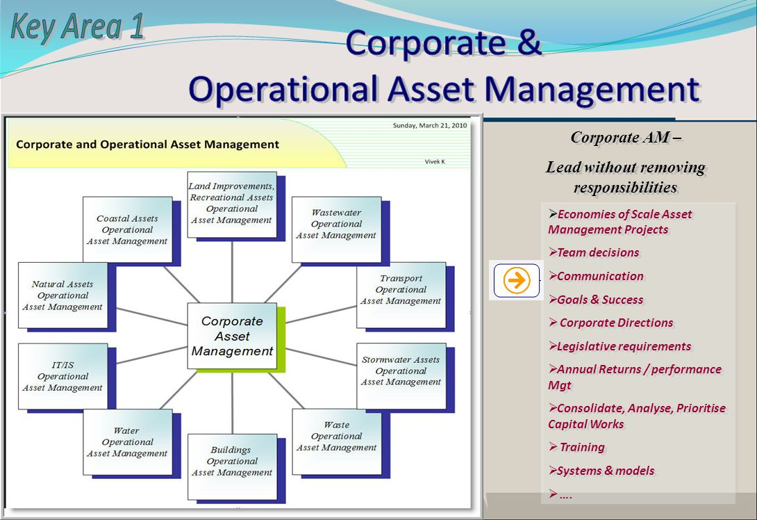 Economies of Scale Asset Management Projects Team decisions Communication Goals & Success Corporate Directions Legislative requirements Annual Returns / performance Mgt Consolidate, Analyse, Prioritise Capital Works Training Systems & models ….