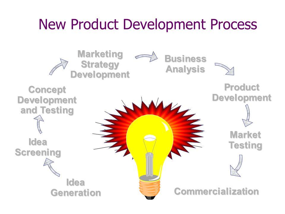 New Product Development Process IdeaGenerationConceptDevelopment and Testing MarketingStrategyDevelopment IdeaScreening BusinessAnalysis ProductDevelo