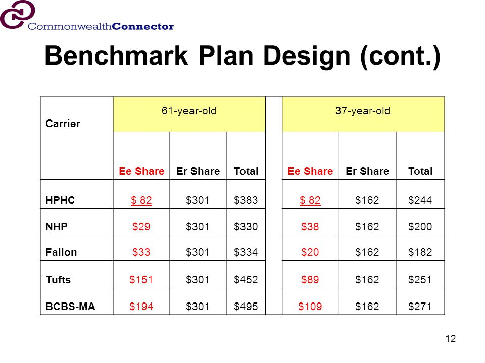12 Benchmark Plan Design (cont.) Carrier 61-year-old 37-year-old Ee ShareEr ShareTotalEe ShareEr ShareTotal HPHC$ 82$301$383$ 82$162$244 NHP$29$301$330$38$162$200 Fallon$33$301$334$20$162$182 Tufts$151$301$452$89$162$251 BCBS-MA$194$301$495 $109$162$271