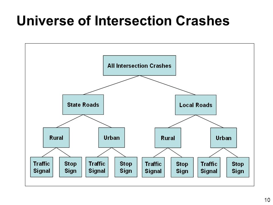 10 Universe of Intersection Crashes
