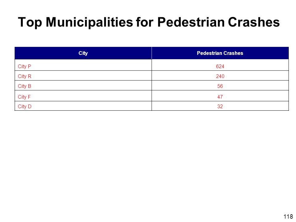 118 Top Municipalities for Pedestrian Crashes CityPedestrian Crashes City P624 City R240 City B56 City F47 City D32