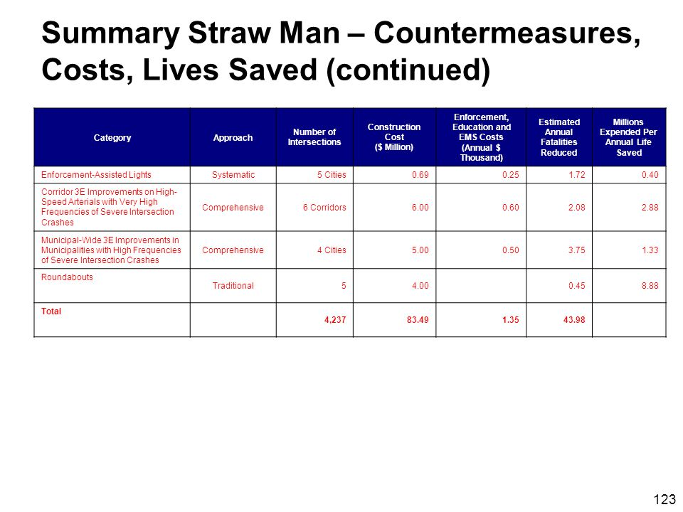 123 Summary Straw Man – Countermeasures, Costs, Lives Saved (continued) CategoryApproach Number of Intersections Construction Cost ($ Million) Enforcement, Education and EMS Costs (Annual $ Thousand) Estimated Annual Fatalities Reduced Millions Expended Per Annual Life Saved Enforcement-Assisted Lights Systematic5 Cities0.690.251.720.40 Corridor 3E Improvements on High- Speed Arterials with Very High Frequencies of Severe Intersection Crashes Comprehensive6 Corridors6.000.602.082.88 Municipal-Wide 3E Improvements in Municipalities with High Frequencies of Severe Intersection Crashes Comprehensive4 Cities5.000.503.751.33 Roundabouts Traditional54.000.458.88 Total 4,23783.491.3543.98