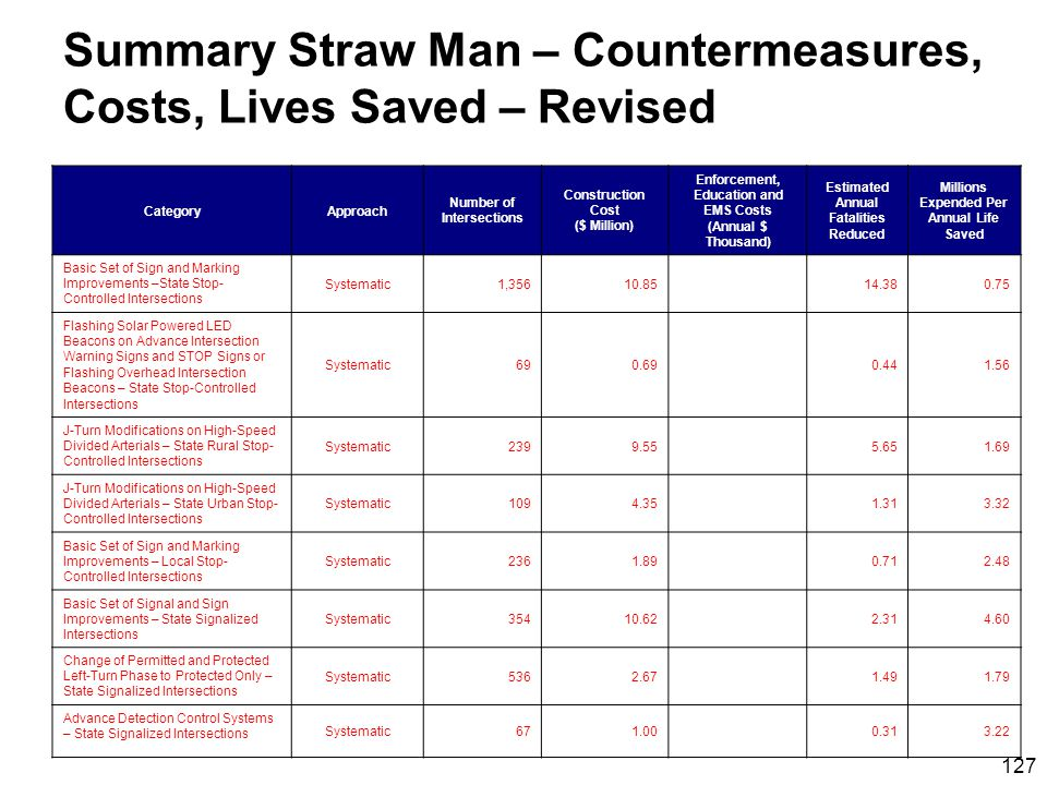 127 Summary Straw Man – Countermeasures, Costs, Lives Saved – Revised CategoryApproach Number of Intersections Construction Cost ($ Million) Enforcement, Education and EMS Costs (Annual $ Thousand) Estimated Annual Fatalities Reduced Millions Expended Per Annual Life Saved Basic Set of Sign and Marking Improvements –State Stop- Controlled Intersections Systematic1,35610.8514.380.75 Flashing Solar Powered LED Beacons on Advance Intersection Warning Signs and STOP Signs or Flashing Overhead Intersection Beacons – State Stop-Controlled Intersections Systematic690.690.441.56 J-Turn Modifications on High-Speed Divided Arterials – State Rural Stop- Controlled Intersections Systematic2399.555.651.69 J-Turn Modifications on High-Speed Divided Arterials – State Urban Stop- Controlled Intersections Systematic1094.351.313.32 Basic Set of Sign and Marking Improvements – Local Stop- Controlled Intersections Systematic2361.890.712.48 Basic Set of Signal and Sign Improvements – State Signalized Intersections Systematic35410.622.314.60 Change of Permitted and Protected Left-Turn Phase to Protected Only – State Signalized Intersections Systematic5362.671.491.79 Advance Detection Control Systems – State Signalized Intersections Systematic671.000.313.22