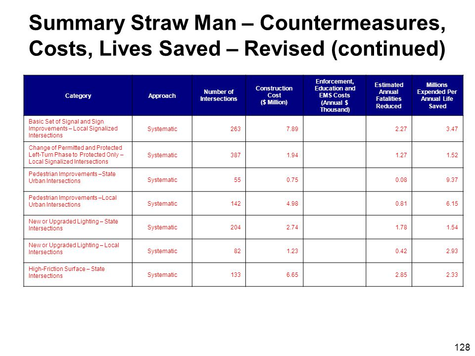 128 Summary Straw Man – Countermeasures, Costs, Lives Saved – Revised (continued) CategoryApproach Number of Intersections Construction Cost ($ Million) Enforcement, Education and EMS Costs (Annual $ Thousand) Estimated Annual Fatalities Reduced Millions Expended Per Annual Life Saved Basic Set of Signal and Sign Improvements – Local Signalized Intersections Systematic2637.892.273.47 Change of Permitted and Protected Left-Turn Phase to Protected Only – Local Signalized Intersections Systematic3871.941.271.52 Pedestrian Improvements –State Urban Intersections Systematic550.750.089.37 Pedestrian Improvements –Local Urban Intersections Systematic1424.980.816.15 New or Upgraded Lighting – State Intersections Systematic2042.741.781.54 New or Upgraded Lighting – Local Intersections Systematic821.230.422.93 High-Friction Surface – State Intersections Systematic1336.652.852.33