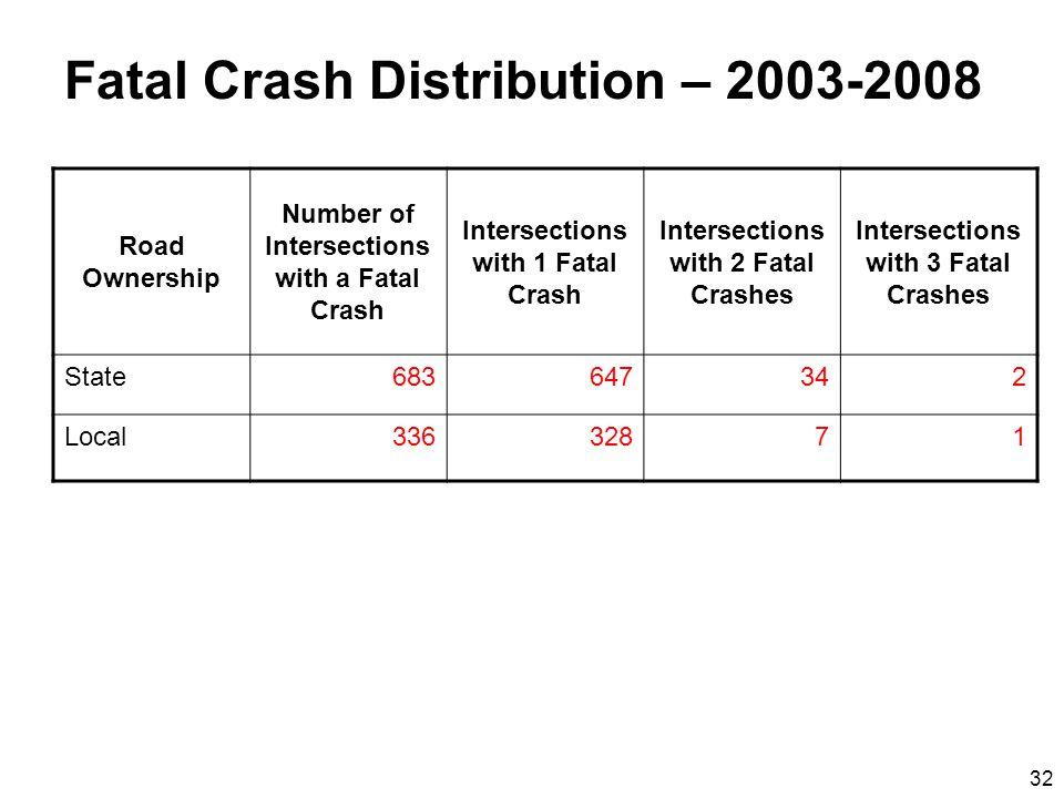 32 Fatal Crash Distribution – 2003-2008 Road Ownership Number of Intersections with a Fatal Crash Intersections with 1 Fatal Crash Intersections with 2 Fatal Crashes Intersections with 3 Fatal Crashes State683647342 Local33632871