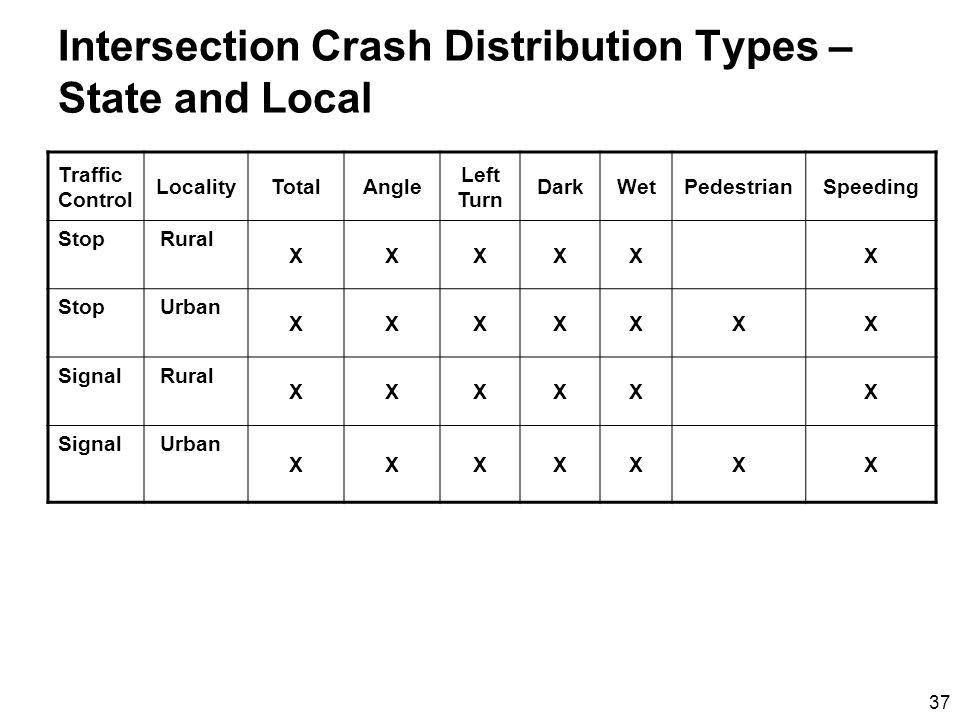 37 Intersection Crash Distribution Types – State and Local Traffic Control LocalityTotalAngle Left Turn DarkWetPedestrianSpeeding Stop Rural XXXXXX Stop Urban XXXXXXX Signal Rural XXXXXX Signal Urban XXXXXXX
