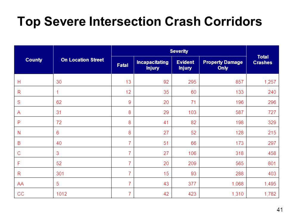41 Top Severe Intersection Crash Corridors CountyOn Location Street Severity Total Crashes Fatal Incapacitating Injury Evident Injury Property Damage Only H3013922958571,257 R1123560133240 S6292071196296 A31829103587727 P7284182198329 N682752128215 B4075166173297 C3727106318458 F52720209565801 R30171593288403 AA57433771,0681,495 CC10127424231,3101,782