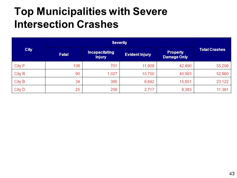 43 Top Municipalities with Severe Intersection Crashes City Severity Total Crashes Fatal Incapacitating Injury Evident Injury Property Damage Only City P10670111,90942,49055,206 City R901,02710,75040,99352,860 City B343956,84215,85123,122 City D252562,7178,38311,381