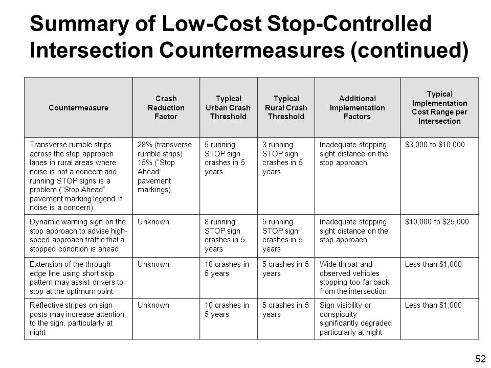 52 Summary of Low-Cost Stop-Controlled Intersection Countermeasures (continued) Countermeasure Crash Reduction Factor Typical Urban Crash Threshold Typical Rural Crash Threshold Additional Implementation Factors Typical Implementation Cost Range per Intersection Transverse rumble strips across the stop approach lanes in rural areas where noise is not a concern and running STOP signs is a problem (Stop Ahead pavement marking legend if noise is a concern) 28% (transverse rumble strips) 15% (Stop Ahead pavement markings) 5 running STOP sign crashes in 5 years 3 running STOP sign crashes in 5 years Inadequate stopping sight distance on the stop approach $3,000 to $10,000 Dynamic warning sign on the stop approach to advise high- speed approach traffic that a stopped condition is ahead Unknown8 running STOP sign crashes in 5 years 5 running STOP sign crashes in 5 years Inadequate stopping sight distance on the stop approach $10,000 to $25,000 Extension of the through edge line using short skip pattern may assist drivers to stop at the optimum point Unknown10 crashes in 5 years 5 crashes in 5 years Wide throat and observed vehicles stopping too far back from the intersection Less than $1,000 Reflective stripes on sign posts may increase attention to the sign, particularly at night Unknown10 crashes in 5 years 5 crashes in 5 years Sign visibility or conspicuity significantly degraded particularly at night Less than $1,000