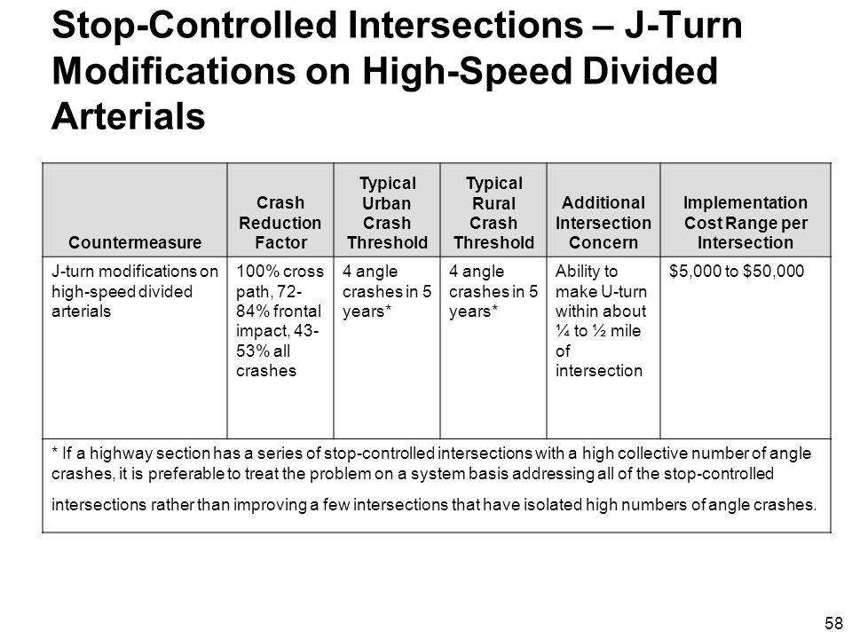 58 Stop-Controlled Intersections – J-Turn Modifications on High-Speed Divided Arterials Countermeasure Crash Reduction Factor Typical Urban Crash Threshold Typical Rural Crash Threshold Additional Intersection Concern Implementation Cost Range per Intersection J-turn modifications on high-speed divided arterials 100% cross path, 72- 84% frontal impact, 43- 53% all crashes 4 angle crashes in 5 years* Ability to make U-turn within about ¼ to ½ mile of intersection $5,000 to $50,000 * If a highway section has a series of stop-controlled intersections with a high collective number of angle crashes, it is preferable to treat the problem on a system basis addressing all of the stop-controlled intersections rather than improving a few intersections that have isolated high numbers of angle crashes.