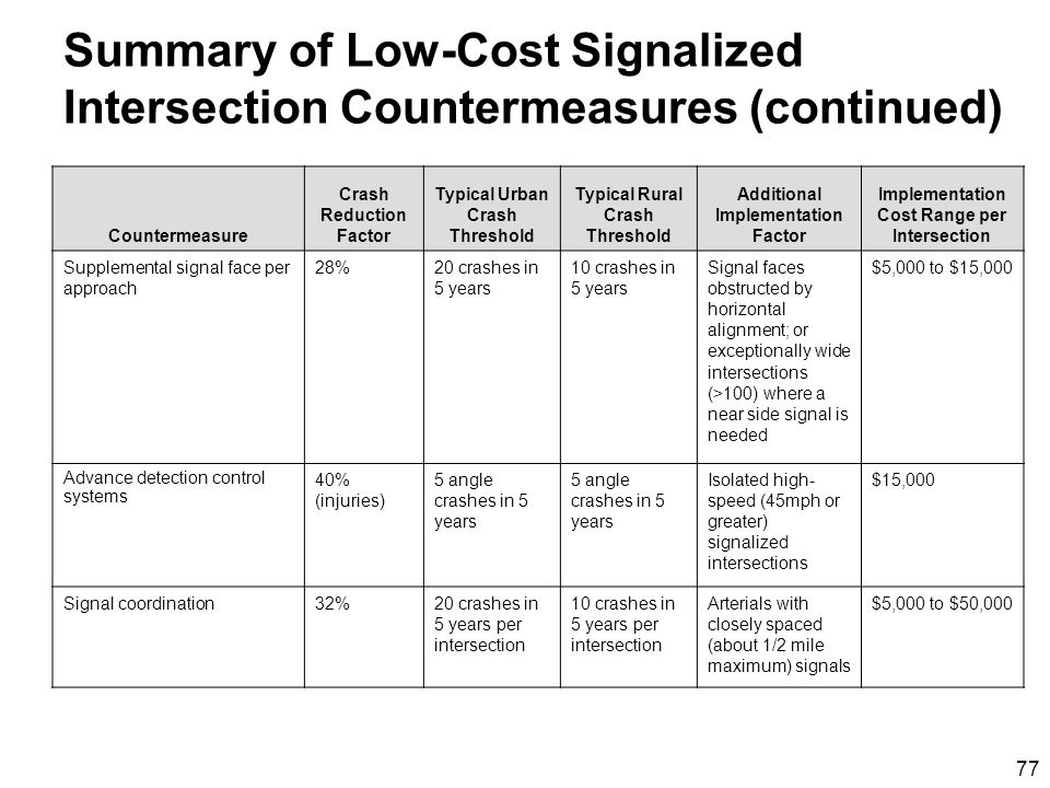77 Summary of Low-Cost Signalized Intersection Countermeasures (continued) Countermeasure Crash Reduction Factor Typical Urban Crash Threshold Typical Rural Crash Threshold Additional Implementation Factor Implementation Cost Range per Intersection Supplemental signal face per approach 28%20 crashes in 5 years 10 crashes in 5 years Signal faces obstructed by horizontal alignment; or exceptionally wide intersections (>100) where a near side signal is needed $5,000 to $15,000 Advance detection control systems 40% (injuries) 5 angle crashes in 5 years Isolated high- speed (45mph or greater) signalized intersections $15,000 Signal coordination32%20 crashes in 5 years per intersection 10 crashes in 5 years per intersection Arterials with closely spaced (about 1/2 mile maximum) signals $5,000 to $50,000