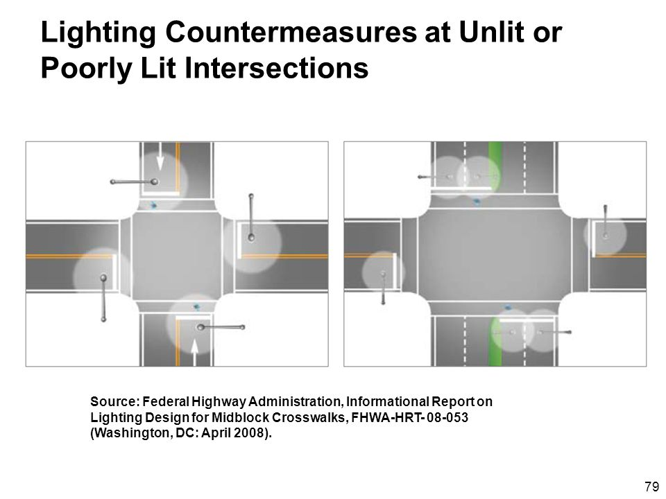 79 Lighting Countermeasures at Unlit or Poorly Lit Intersections Source: Federal Highway Administration, Informational Report on Lighting Design for Midblock Crosswalks, FHWA-HRT- 08-053 (Washington, DC: April 2008).