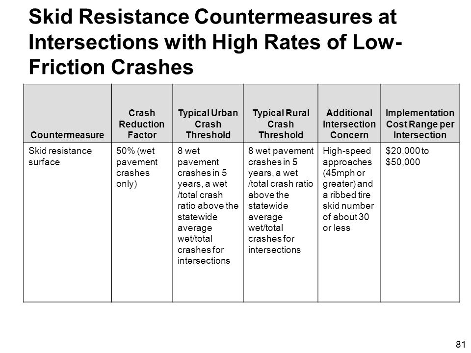81 Skid Resistance Countermeasures at Intersections with High Rates of Low- Friction Crashes Countermeasure Crash Reduction Factor Typical Urban Crash Threshold Typical Rural Crash Threshold Additional Intersection Concern Implementation Cost Range per Intersection Skid resistance surface 50% (wet pavement crashes only) 8 wet pavement crashes in 5 years, a wet /total crash ratio above the statewide average wet/total crashes for intersections High-speed approaches (45mph or greater) and a ribbed tire skid number of about 30 or less $20,000 to $50,000