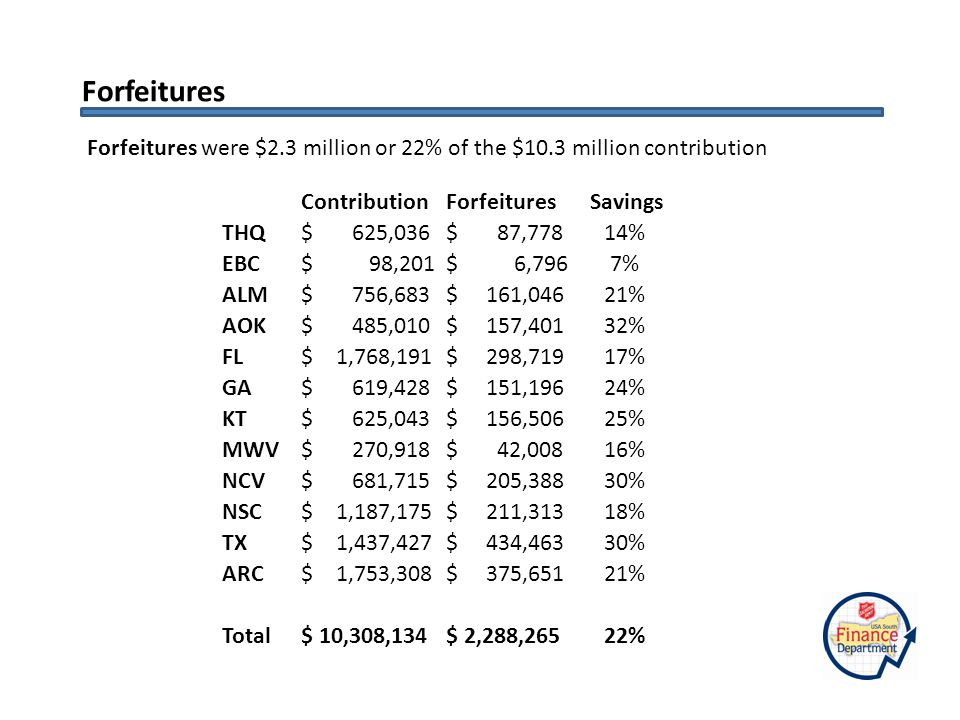 Forfeitures Forfeitures were $2.3 million or 22% of the $10.3 million contribution Contribution Forfeitures Savings THQ $ 625,036 $ 87,77814% EBC $ 98,201 $ 6,7967% ALM $ 756,683 $ 161,04621% AOK $ 485,010 $ 157,40132% FL $ 1,768,191 $ 298,71917% GA $ 619,428 $ 151,19624% KT $ 625,043 $ 156,50625% MWV $ 270,918 $ 42,00816% NCV $ 681,715 $ 205,38830% NSC $ 1,187,175 $ 211,31318% TX $ 1,437,427 $ 434,46330% ARC $ 1,753,308 $ 375,65121% Total $ 10,308,134 $ 2,288,26522%