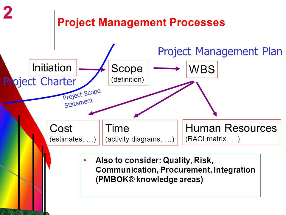 2 Scope (definition) Project Management Processes Initiation Cost (estimates, …) WBS Time (activity diagrams, …) Human Resources (RACI matrix, …) Also to consider: Quality, Risk, Communication, Procurement, Integration (PMBOK® knowledge areas) Project Charter Project Management Plan Project Scope Statement