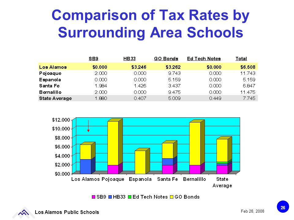 26 Los Alamos Public Schools Feb 28, 2008 Comparison of Tax Rates by Surrounding Area Schools
