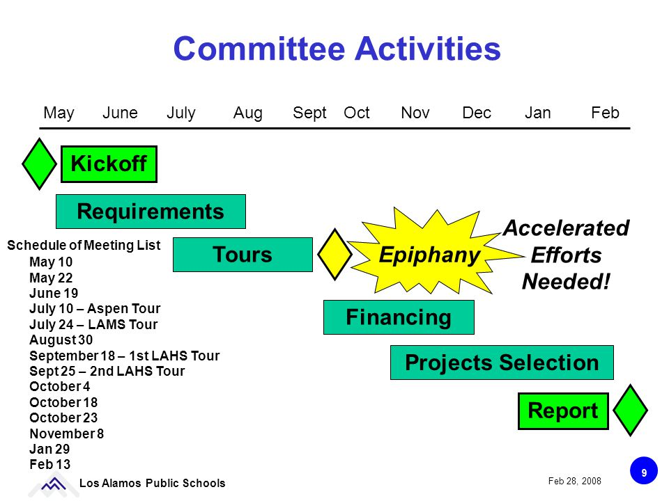 9 Los Alamos Public Schools Feb 28, 2008 Committee Activities Kickoff Requirements Financing Tours Report Projects Selection Epiphany MayJuneSeptOctFebJulyAugDecNovJan Accelerated Efforts Needed.