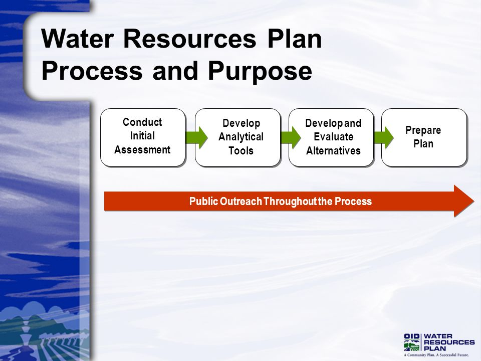 Water Resources Plan Process and Purpose Public Outreach Throughout the Process Prepare Plan Develop and Evaluate Alternatives Conduct Initial Assessm