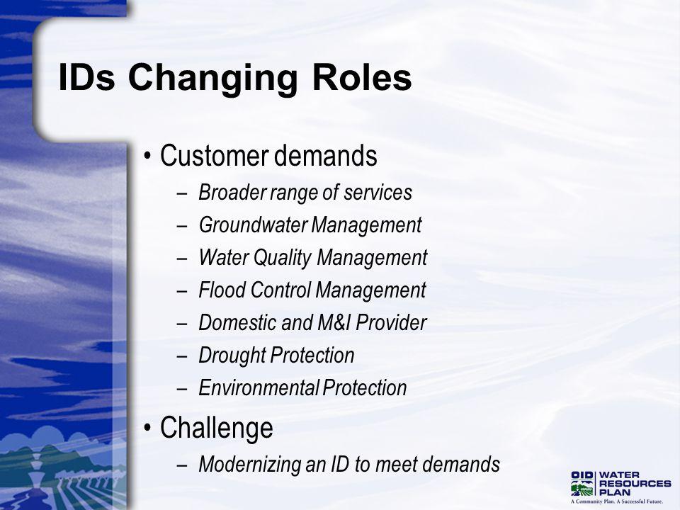 Water Resources Plan Water Balance Water Balance Model