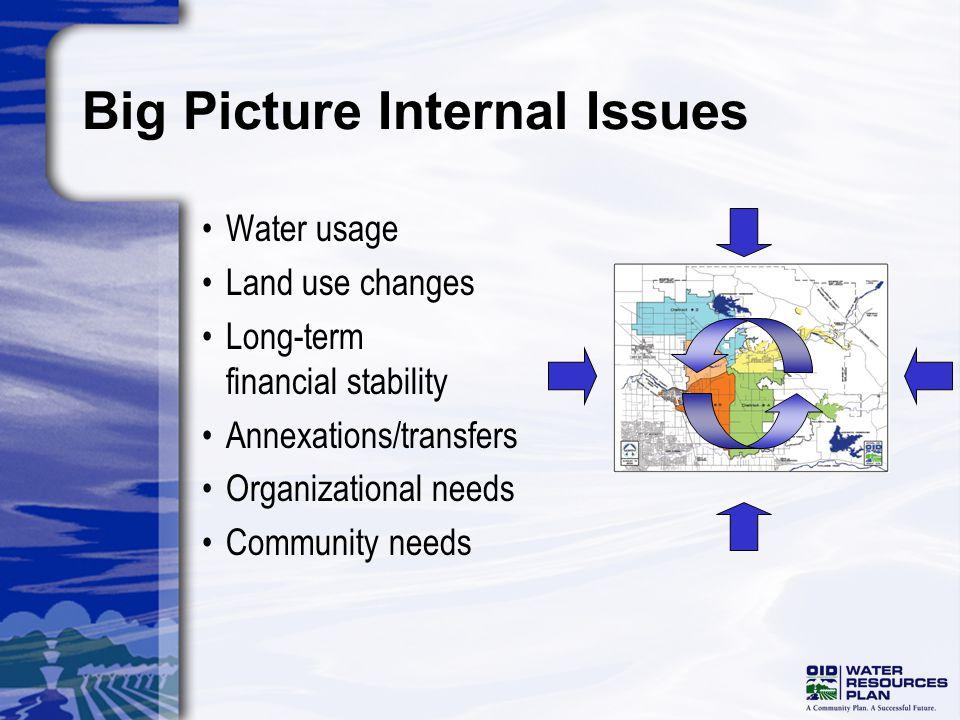 Water Resources Plan Infrastructure Planning Early stages of infrastructure planning