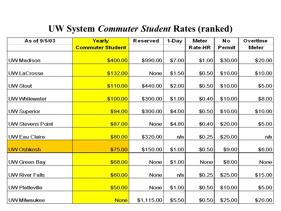 UW System Commuter Student Rates (ranked)
