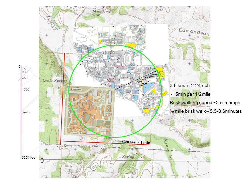4 5280 feet = 1 mile 165 0 0 5280 feet 2640 1320 660 330 1/2 mile radius (0.8 km) 3.6 km/h=2.24mph ~15min per 1/2mile Brisk walking speed ~3.5-5.5mph ½ mile brisk walk~ 5.5-8.6minutes