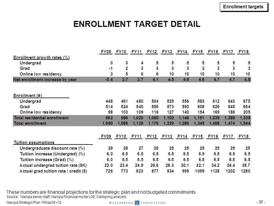 Naropa Strategic Plan 19Sep08 v12 - 37 - ENROLLMENT TARGET DETAIL These numbers are financial projections for the strategic plan and not budgeted comm