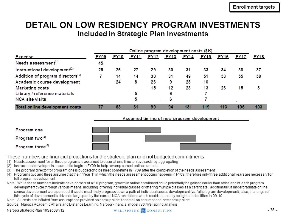 Naropa Strategic Plan 19Sep08 v12 - 38 - DETAIL ON LOW RESIDENCY PROGRAM INVESTMENTS Included in Strategic Plan Investments These numbers are financia