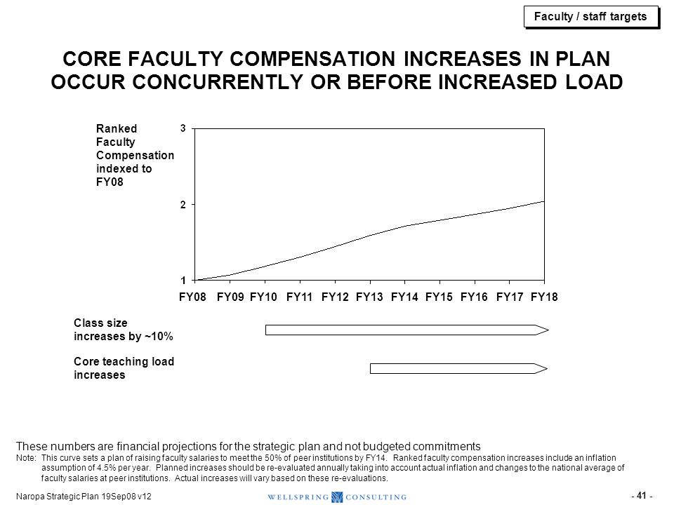 Naropa Strategic Plan 19Sep08 v12 - 41 - Ranked Faculty Compensation indexed to FY08 CORE FACULTY COMPENSATION INCREASES IN PLAN OCCUR CONCURRENTLY OR