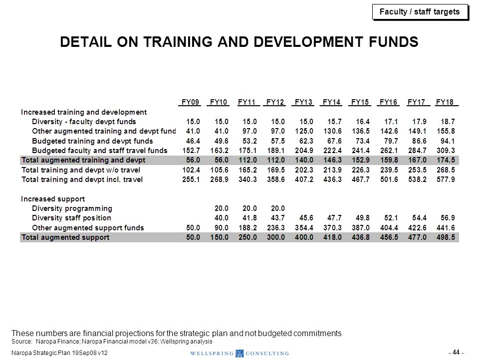 Naropa Strategic Plan 19Sep08 v12 - 44 - DETAIL ON TRAINING AND DEVELOPMENT FUNDS These numbers are financial projections for the strategic plan and n