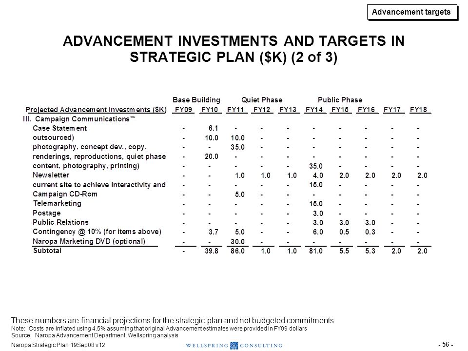 Naropa Strategic Plan 19Sep08 v12 - 56 - ADVANCEMENT INVESTMENTS AND TARGETS IN STRATEGIC PLAN ($K) (2 of 3) These numbers are financial projections f