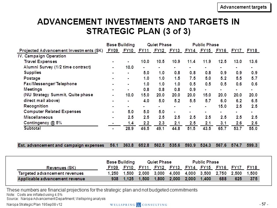 Naropa Strategic Plan 19Sep08 v12 - 57 - ADVANCEMENT INVESTMENTS AND TARGETS IN STRATEGIC PLAN (3 of 3) These numbers are financial projections for th