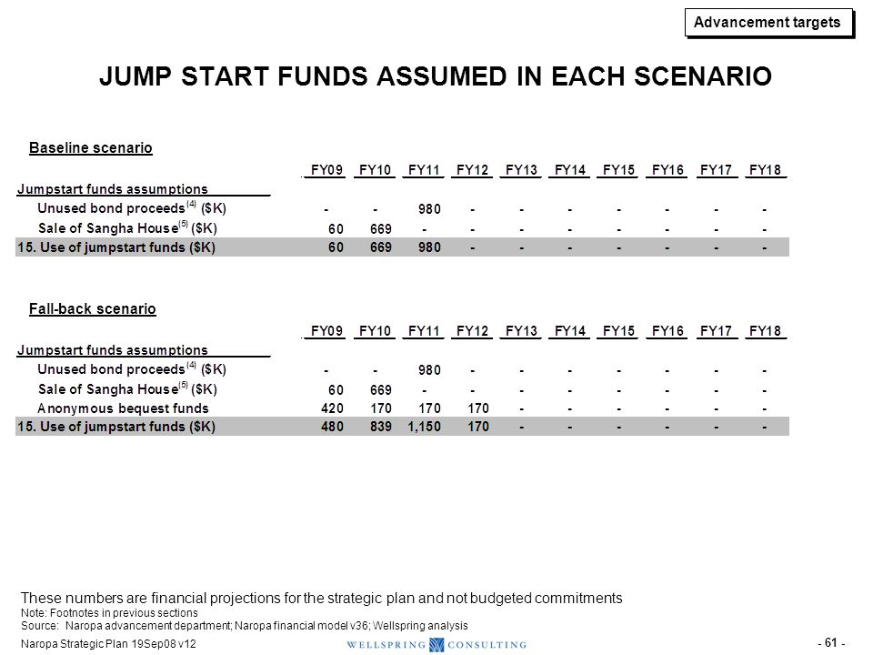 Naropa Strategic Plan 19Sep08 v12 - 61 - JUMP START FUNDS ASSUMED IN EACH SCENARIO Baseline scenario Fall-back scenario These numbers are financial pr