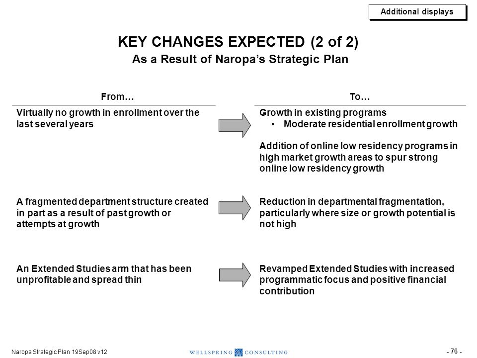 Naropa Strategic Plan 19Sep08 v12 - 76 - Virtually no growth in enrollment over the last several years A fragmented department structure created in pa