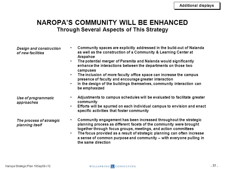 Naropa Strategic Plan 19Sep08 v12 - 77 - NAROPAS COMMUNITY WILL BE ENHANCED Through Several Aspects of This Strategy Community spaces are explicitly a