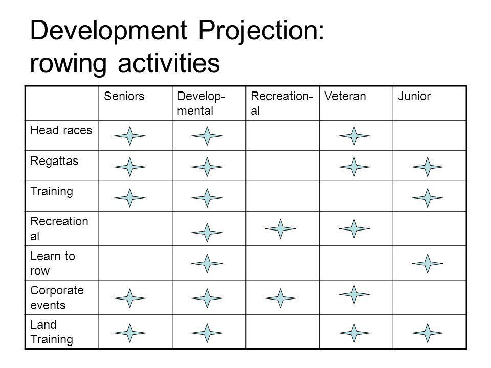 Development Projection: rowing activities SeniorsDevelop- mental Recreation- al VeteranJunior Head races Regattas Training Recreation al Learn to row Corporate events Land Training