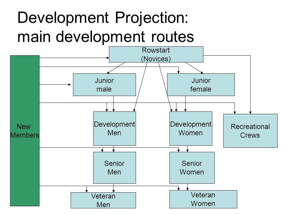 Development Projection: main development routes Rowstart (Novices) New Members Junior male Development Men Development Women Recreational Crews Senior Men Senior Women Veteran Men Junior female Veteran Women