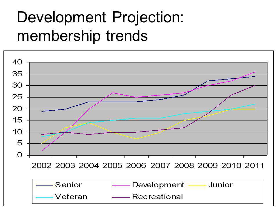 Development Projection: membership trends