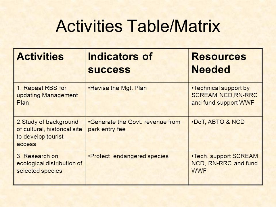 ActivitiesIndicators of success Resources Needed 4.Capacity building of park staff Enhance knowledge for PA Mgt.