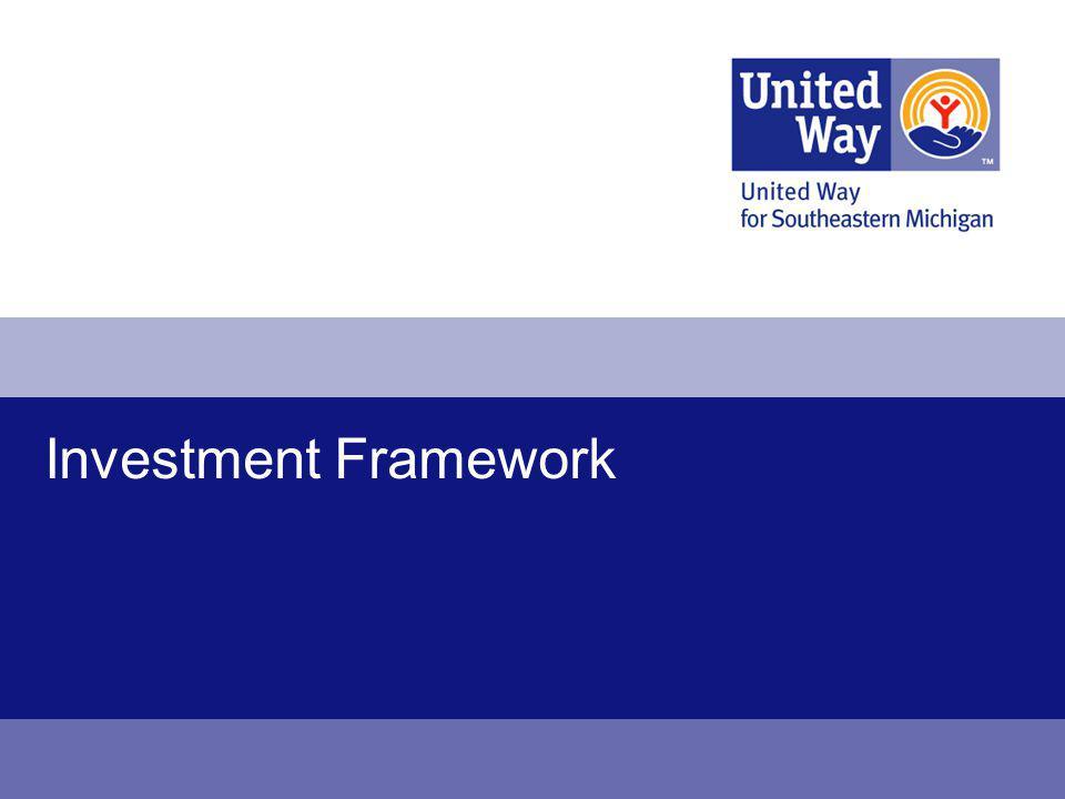 Investment Framework