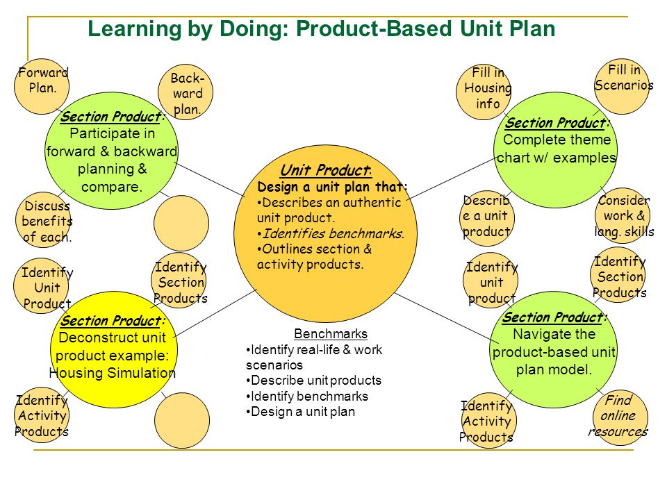 Learning by Doing: Product-Based Unit Plan Unit Product: Design a unit plan that: Describes an authentic unit product.