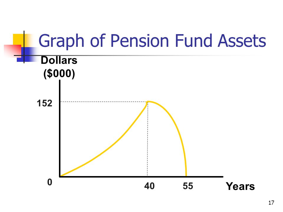 17 152 0 40 55 Years Dollars ($000) Graph of Pension Fund Assets