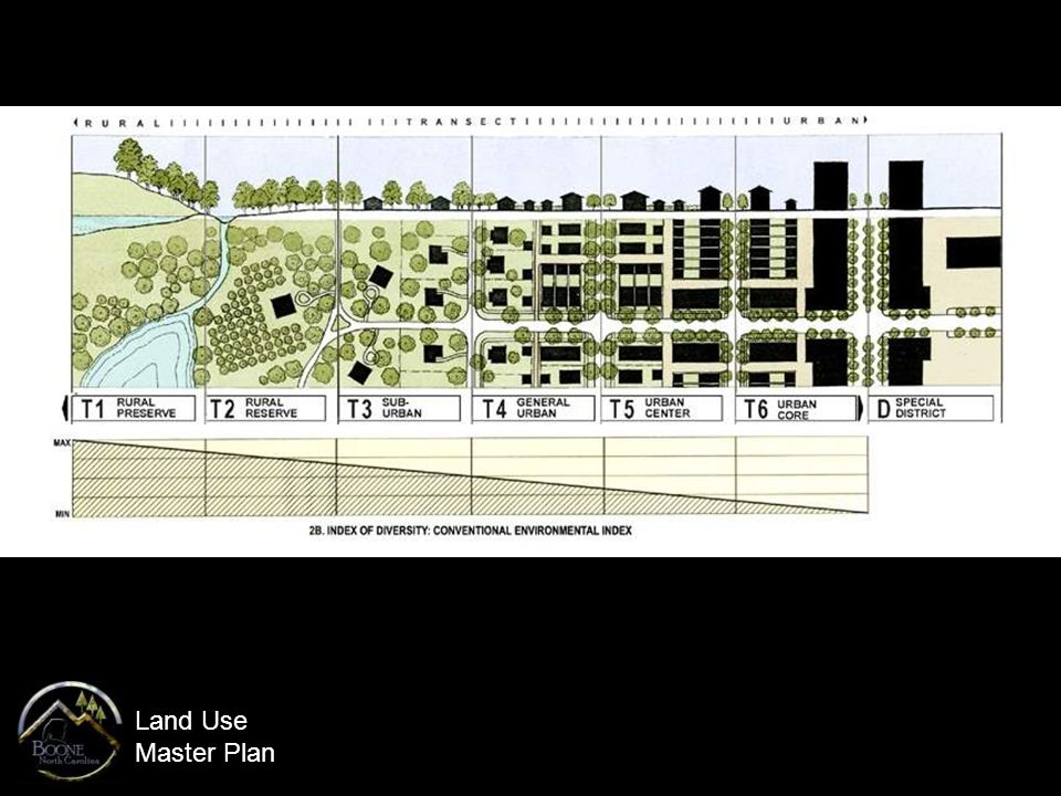Land Use Master Plan