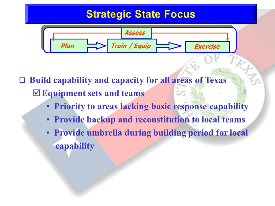 12 Strategic State Focus Plan Train / Equip Exercise Assess q Build capability and capacity for all areas of Texas þ Equipment sets and teams Priority