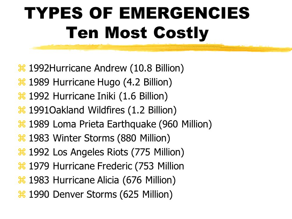 TYPES OF EMERGENCIES Ten Most Costly z1992Hurricane Andrew (10.8 Billion) z1989 Hurricane Hugo (4.2 Billion) z1992 Hurricane Iniki (1.6 Billion) z1991Oakland Wildfires (1.2 Billion) z1989 Loma Prieta Earthquake (960 Million) z1983 Winter Storms (880 Million) z1992 Los Angeles Riots (775 Million) z1979 Hurricane Frederic (753 Million z1983 Hurricane Alicia (676 Million) z1990 Denver Storms (625 Million)