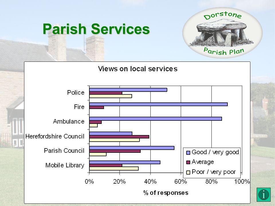 Parish Services