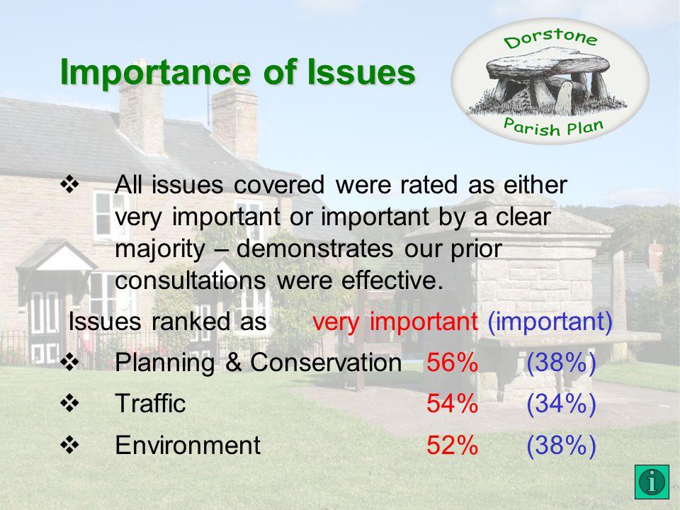 Importance of Issues very imp (imp) Housing 43% (45%) Communications26% (56%) Transport 25% (53%) Parish Facilities & Leisure 22% (55%) Parish Services 14% (53%)