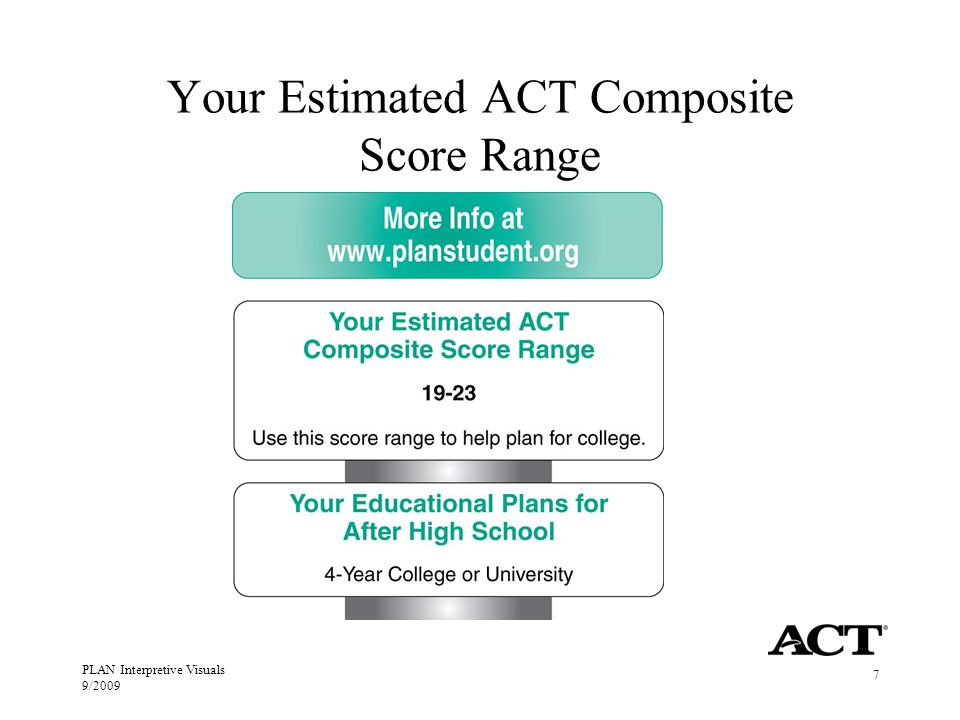PLAN Interpretive Visuals 9/2009 7 Your Estimated ACT Composite Score Range