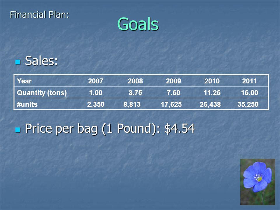 Goals Price per bag (1 Pound): $4.54 Price per bag (1 Pound): $4.54 Year20072008200920102011 Quantity (tons)1.003.757.5011.2515.00 #units2,350 8,813 17,625 26,438 35,250 Sales: Sales: Financial Plan: